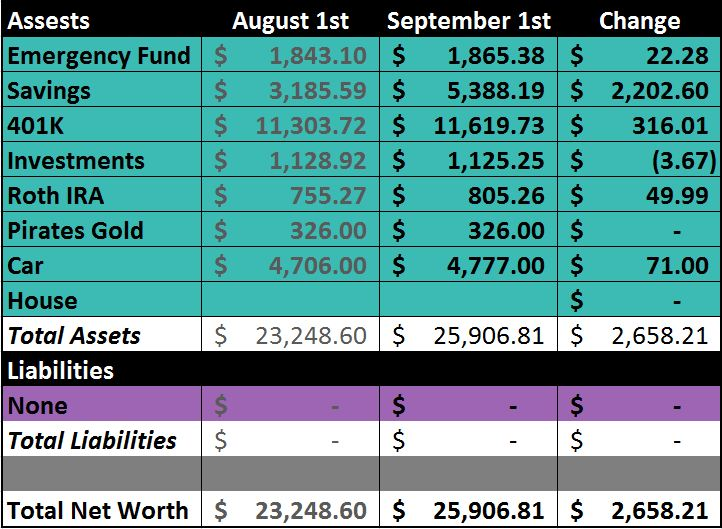 net worth update september 2012