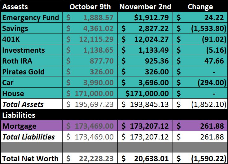 November 2012 Net Worth Update