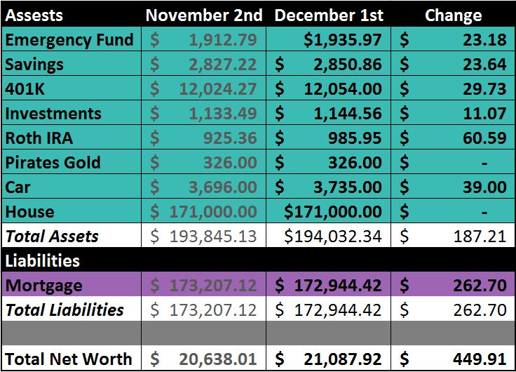 Net Worth Update December 2012