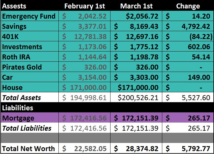 net worth update March 2013